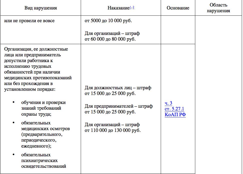 Проверка соблюдения трудового законодательства в организации