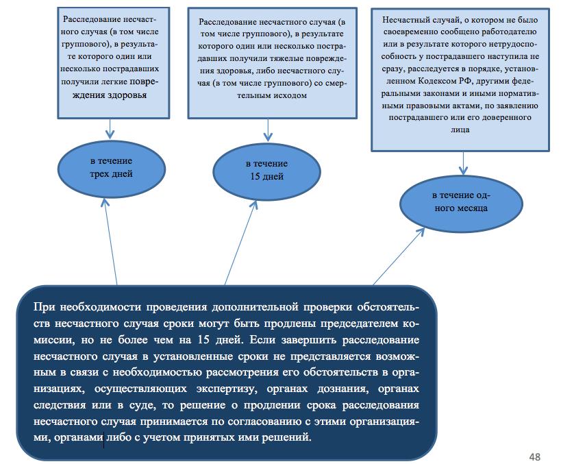 Порядок расследования несчастных случаев на производстве